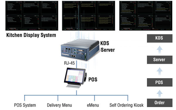 Anewtech-kitchen-display-system-diagram