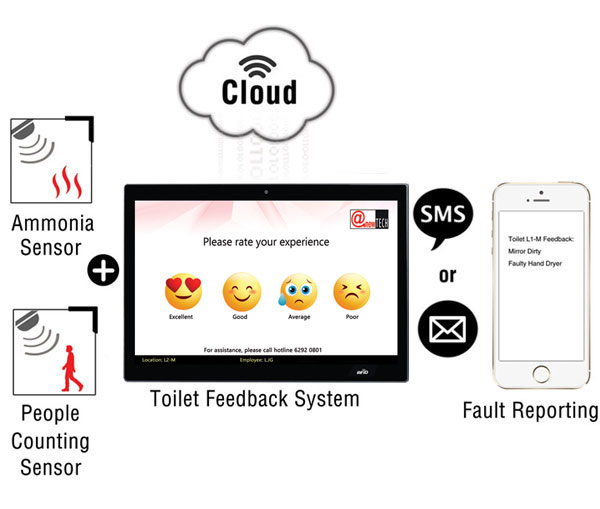 Anewtech-washroom-feedback-system