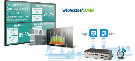 Anewtech-wise-paas-webaccess-scada-process-visualization