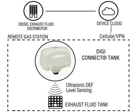 Anewtech Systems - Digi Connect Tank - Wireless/ Serial