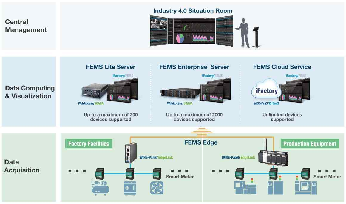 Anewtech-wise-paas-Factory-Energy-Management-Solution