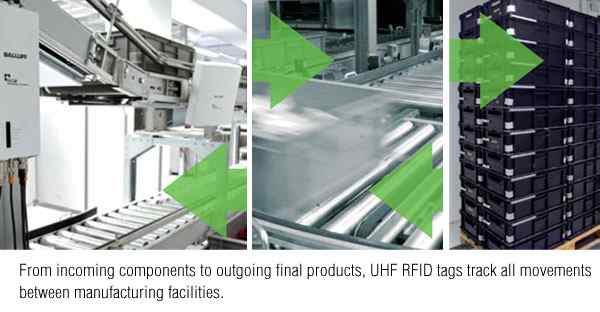 Anewtech-industrial-rfid-manufacturing-logistic