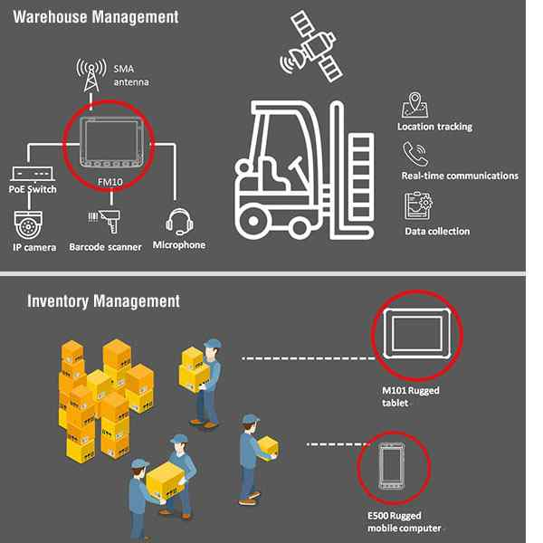 Anewtech-logistics-10-Rugged-Tablet-warehouse-management