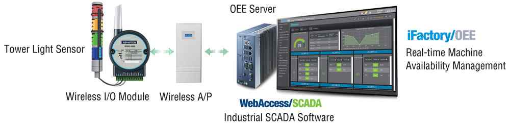 Anewtech-oee-solution