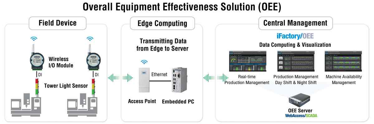 Anewtech-overall-equipment-effectiveness-solution-oee