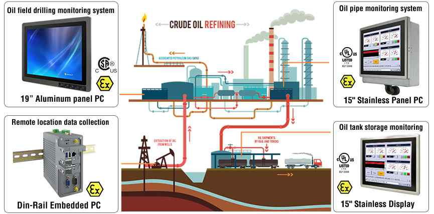 Anewtech-oil-gas-solutions