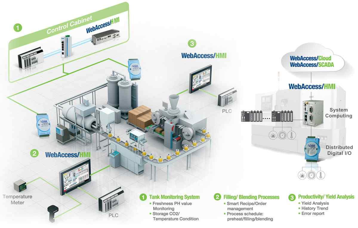 Anewtech-smart-factory-connected-equipment