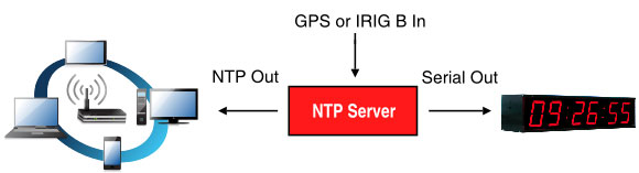 Anewtech-time-and-frequency-Compact-NTP-i