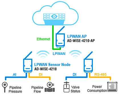 Anewtech-wireless-ap-AD-wise-4210