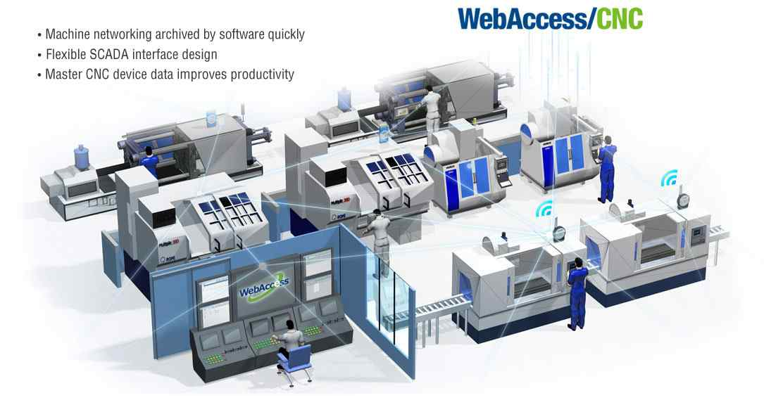 Anewtech-wise-paas-webaccess-cnc-machine-management