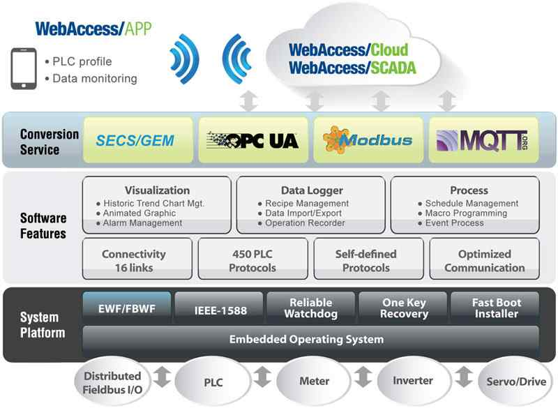 Anewtech-wise-paas-webaccess-hmi-software