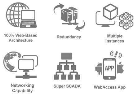 Anewtech-wise-paas-webaccess-scada-web-based